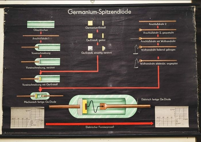 vintage German educational chart
